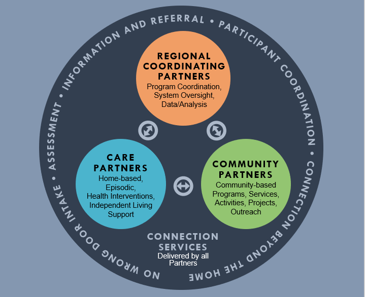 The Community Connections Model. There are three main groups: Regional Coordinating Partners, Care Partners and Community Partners. Regional Coordinating Partners deal with program coordination, system oversight and data analysis. Care Partners provide home-based interventions and independent living support. Community Partners provide community-based services and activities. All three partners cooperate with each other and deliver connection services.