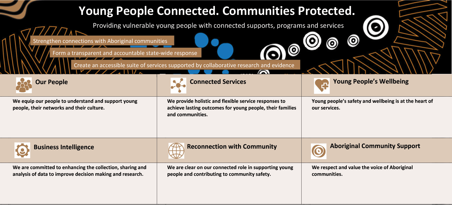 For description of image see Young People Connected. Communities Protected plain text version below