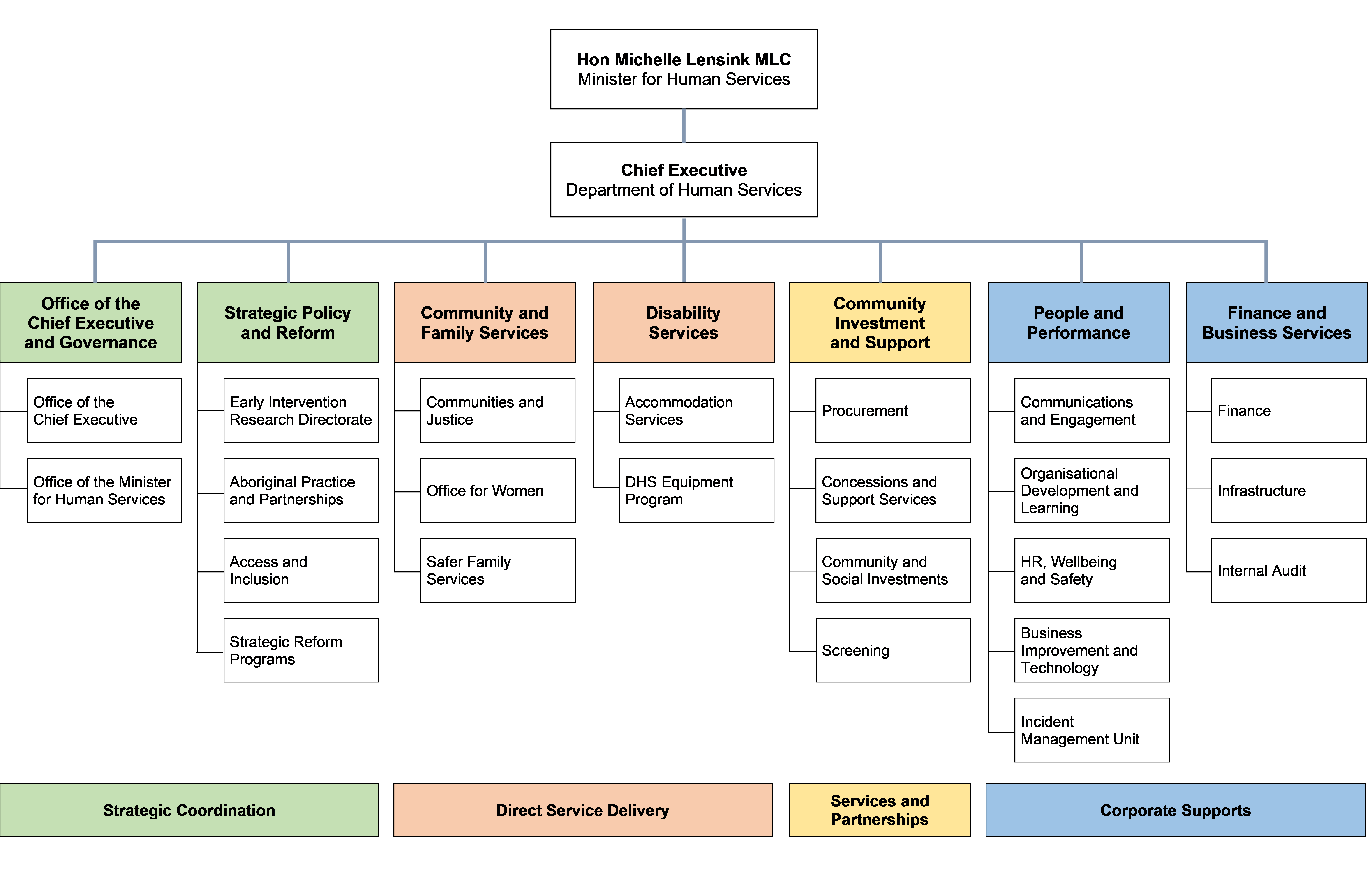 DHS organisational structure as at 30 June 2020. There is a link to a plain text description on this page.