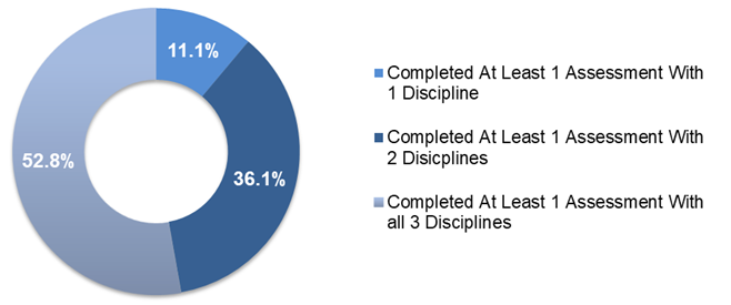 A pie graph with three segments. The largest segment represents people who completed at least one assessment with all three disciplines. The segment value is 52.8 per cent. The second-largest segment represents people who completed at least one assessment with two disciplines. The segement value is 36.1 per cent. The smallest segment represents people who completed at least one assessment with one discipline. The segement value is 11.1 per cent.