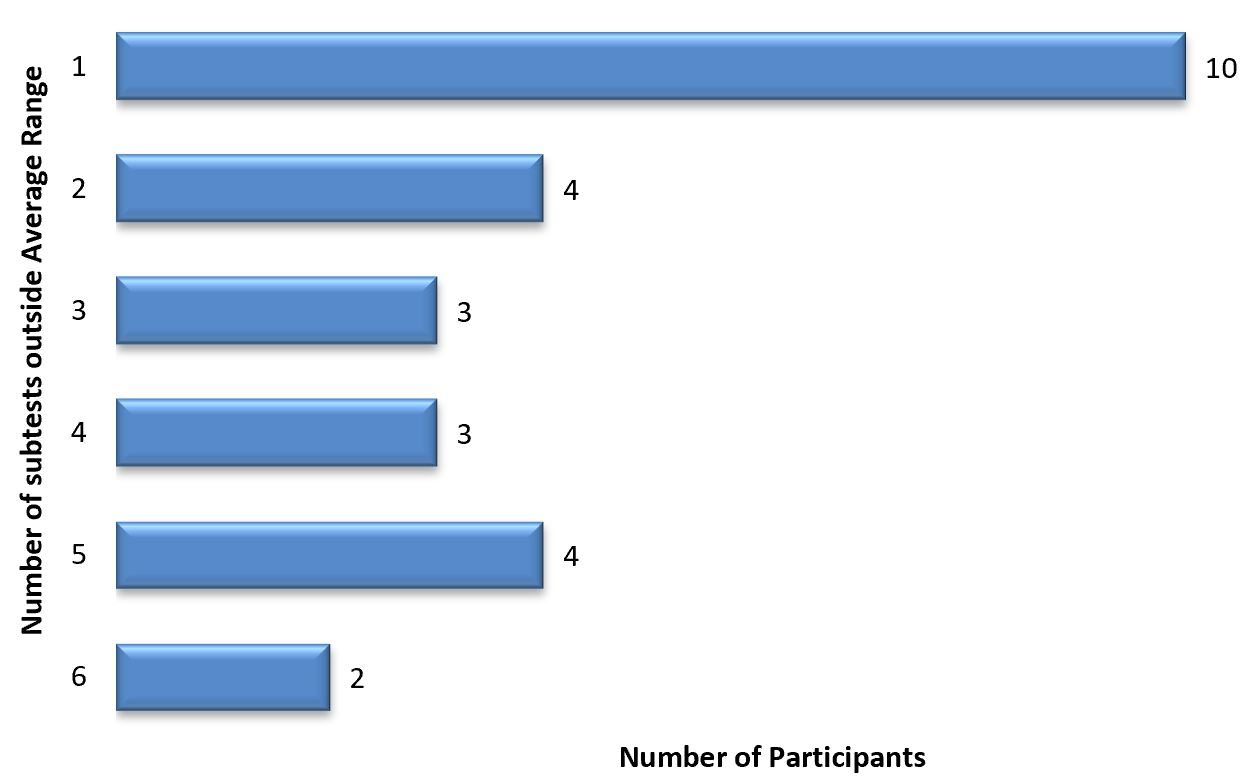 A bar graph showing the number of sub-tests outside average range and the number of participants. The largest bar is marked 10 to show that 10 participants had a single area of impairment. The middle bars show that 3 or 4 participants each had 2 to 5 areas of impairment. The smallest bar is marked 2 showing that 2 participants had 6 areas of impairment.