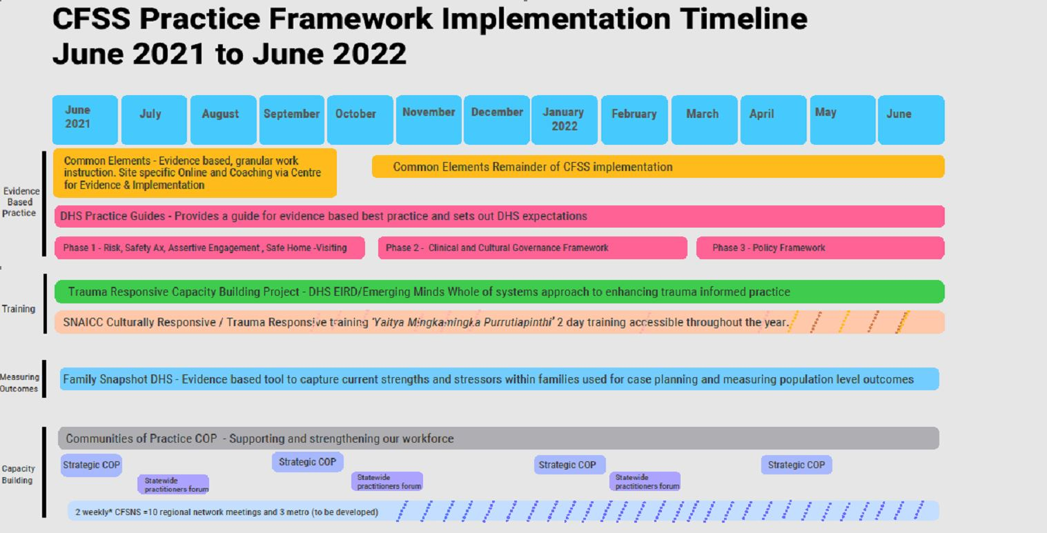 CFSS Practice Implementation Timeline. There is a link to a plain text version on this page.